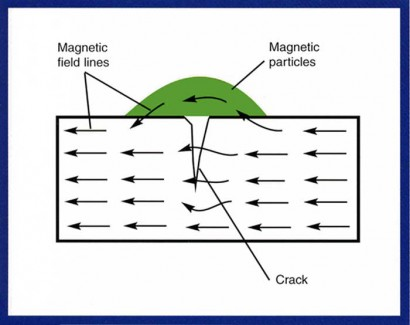 Magnetic Particle Inspection Definition Rf System Lab